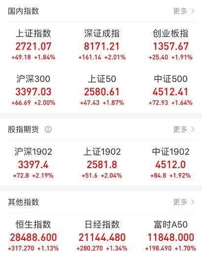 做股票配资好不好:疯狂的A股!近百股涨停 3天暴增2万亿!更有配资卷土重来 牛市来了?