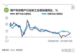 高善文:中国产能过剩行业正面临供需转折点