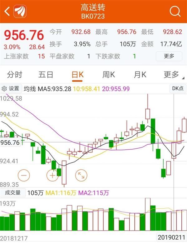 资料来源:东方财富