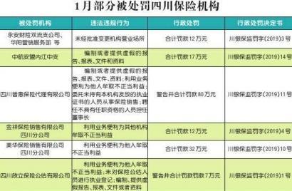 多家保险机构利用自媒体平台误导宣传  1月领罚单