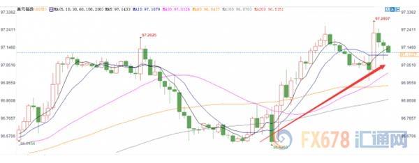 黄金继续受到冷落 因美元高位运行市场坐等一大幸事