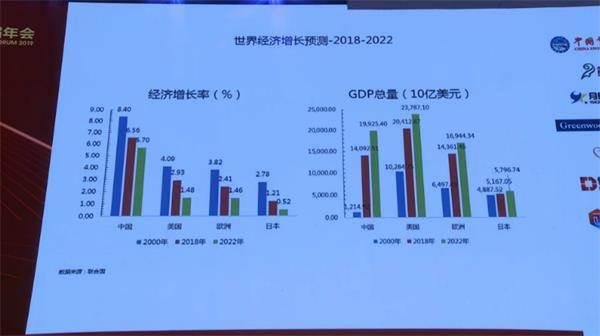 IMF前副总裁朱民:有三股力量深刻地改变未来的经济