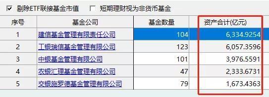 五大行理财子公司注册资本金约600亿