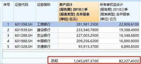 五大国有行基金公司规模2万亿