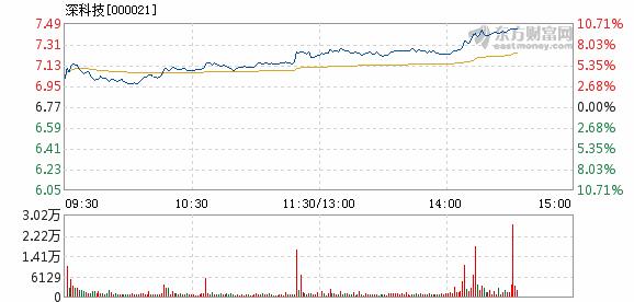 深科技股票