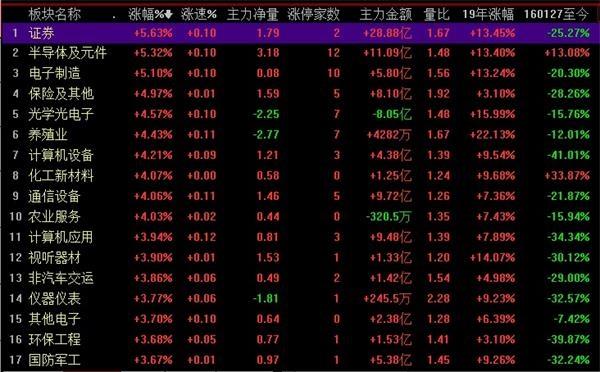 券商股领上涨。jpg