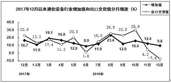 工信部:2018年手机产量同比降4.1% 智能手机同比降0.6%