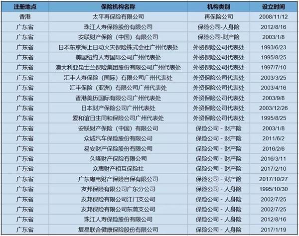 """保险业迎五大机遇: 探索湾区经济""""中国模式"""""""
