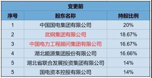 """长江财险7年亏损近4亿元   湖北省国资委""""接盘"""""""