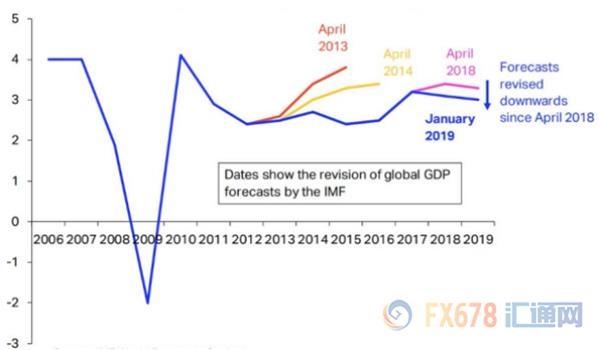 2019美国经济增速_美国经济喜中藏忧,美联储 不折腾