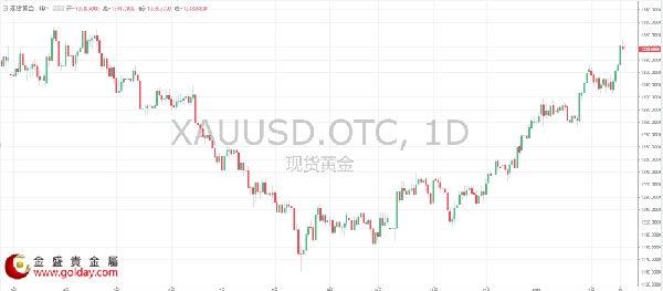 金盛贵金属小金:黄金这一涨势能否持续 或许要看看这个因素了