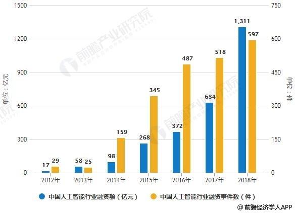 亚博:2018年中国人工智能行业市场分析:资本泡沫还很大 基础层技术发展仍不成熟