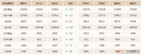 2.22今日黄金价格行情走势预测