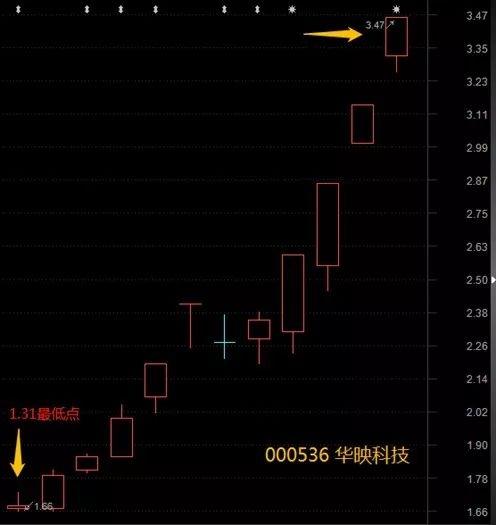"""""""预亏预减""""反而大涨 小心这些潜在退市风险股!"""