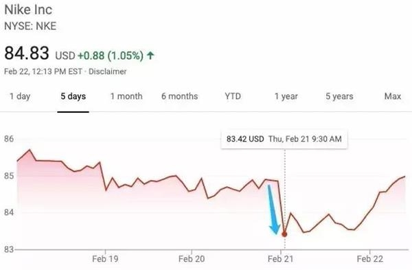 爆鞋事件后,耐克股价跳水(图片来源:雅虎财经)