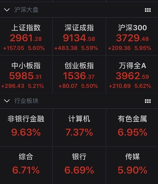 """""""投资千万条 开户第一条""""!股市暴涨2.7万亿 京沪深营业部一线真实情况来了"""