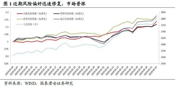 """国泰君安李:市场风险偏好超出预期,修复了""""踏空""""市场"""