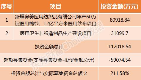 奥美医疗2月27日申购指南 顶格申购需配市值14万