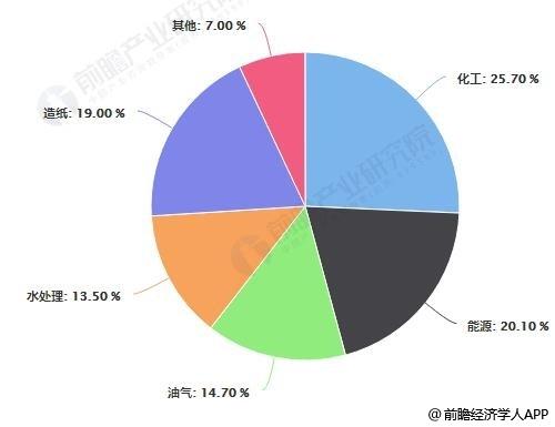 中國工業閥門市場需求結構占比統計情況