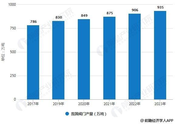 2017-2023年我國閥門產量統計情況及預測