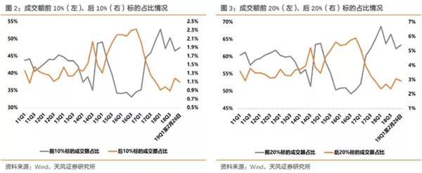 """新开户股民激增53%谁跑步入场?净流出626亿谁暗暗出逃 九大变化""""预言""""A股未来"""