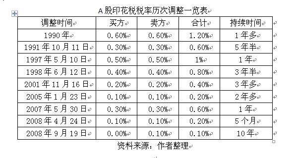 """董登新:将股票交易印花税改为资本利得税 中国股市""""营改增""""迫在眉睫"""