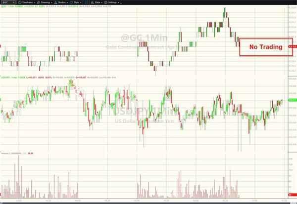 芝商所交易暂停!全球市场凌乱 白银率先闪崩