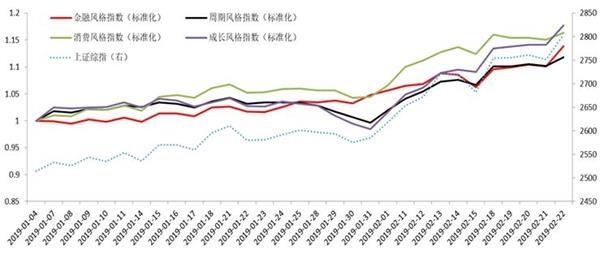 国泰君安:这一轮市场可持续性的多维考察