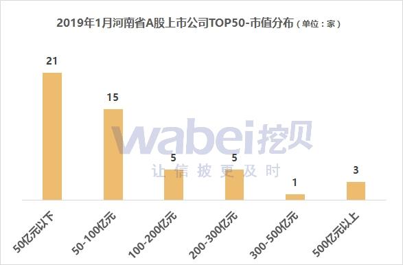 滬深兩市共有3584家上市公司 3家企業市值超500億元