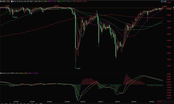 2.27今日美元对港元汇率行情走势分析