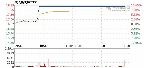 成飞股票 成飞集成2月27日打开涨停