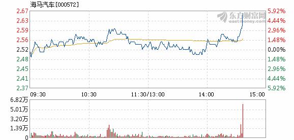 海马汽车2月28日盘中涨幅达5%_七星彩走势图综
