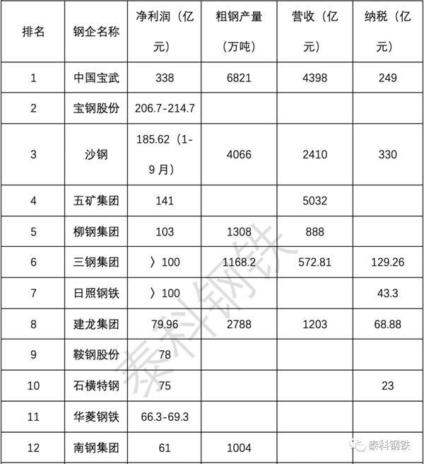 2018年钢企利润排行榜!中国宝武338亿引领钢铁行业实现利润4704