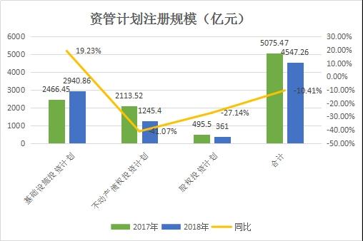 2017年2018年资管计划注册规模对比(亿元、%)