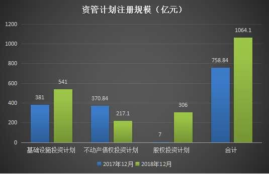 单月资管计划注册规模(亿元)