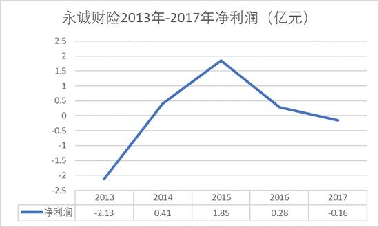 2013-2017年净利润图(亿元)