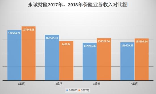 2017、2018年保险业务收入对比图(万元)