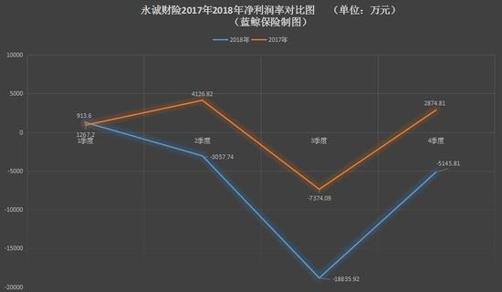 2017、2018年净利润率对比图(万元)