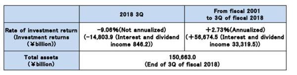 一个季度亏9115亿元!世界最大养老基金炒股创出亏损纪录