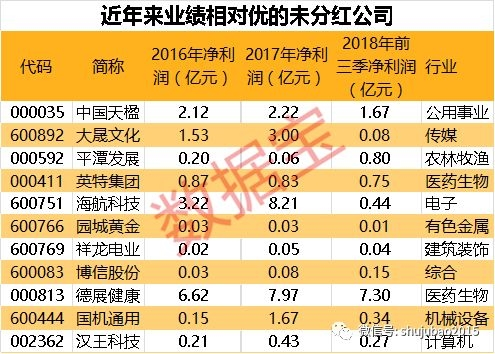 """A股最""""抠门""""公司上市26年零派现 最豪气公司已发8000亿红包"""