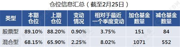 股票型基金仓位超89% A股生态已经发生深刻变化
