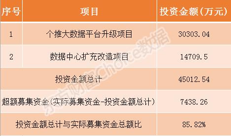 每日互动3月12日申购指南 顶格申购需配市值12万