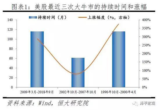任泽平:近期中美股市对比