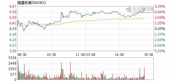 隆基机械3月11日盘中涨幅