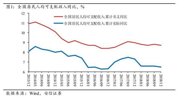 高善文:消费增速持续下调与限制理财产品供应有关