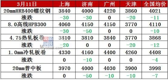 宝钢4月涨价300元!钢价却为何大面积下跌?