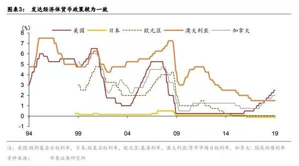 鲍威尔称现在不必改变利率政策 全球央妈将如何应对?