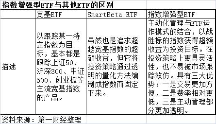 公募基金红海突围  指数增强型ETF瞄准超额收益