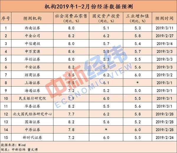 """1-2月中国经济""""成绩单""""今日揭晓 投资或显著企稳回升"""