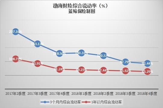 """综合流动比率敲""""警钟""""    渤海财险资产负债现缺口"""